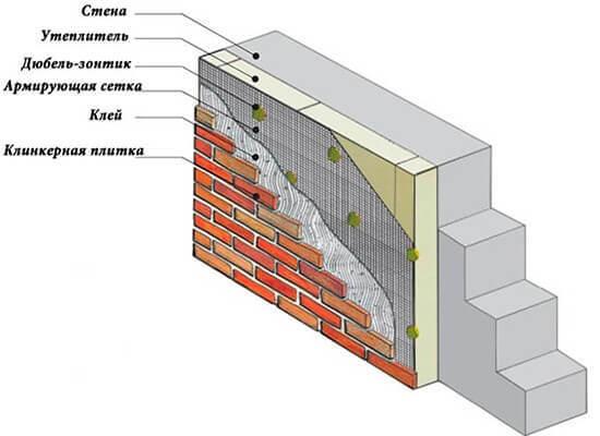 Схема монтажа клинкерной плитки на газобетонные стены