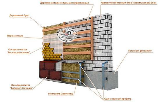 Схема монтажа фасадной плитки по технологии вентилируемого фасада