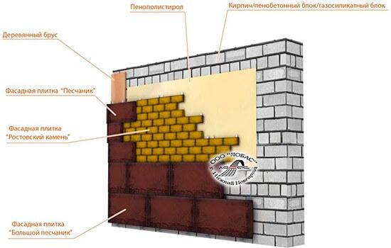 Крепление фасадной плитки на стену мокрым способом
