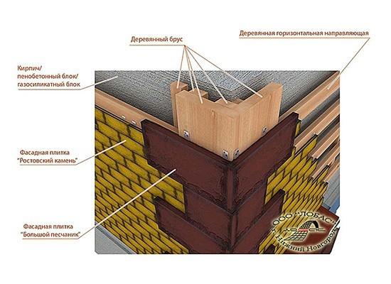 Схема монтажа угловых элементов бетонной плитки на фасад здания