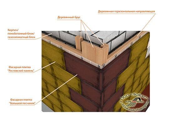 Правила монтажа угловой фасадной плитки